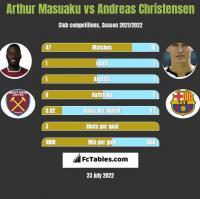 Arthur Masuaku vs Andreas Christensen h2h player stats