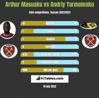 Arthur Masuaku vs Andrij Jarmołenko h2h player stats
