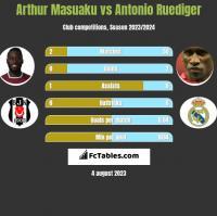 Arthur Masuaku vs Antonio Ruediger h2h player stats
