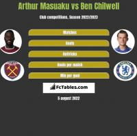 Arthur Masuaku vs Ben Chilwell h2h player stats