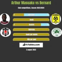 Arthur Masuaku vs Bernard h2h player stats