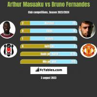 Arthur Masuaku vs Bruno Fernandes h2h player stats