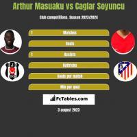 Arthur Masuaku vs Caglar Soyuncu h2h player stats