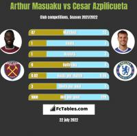 Arthur Masuaku vs Cesar Azpilicueta h2h player stats