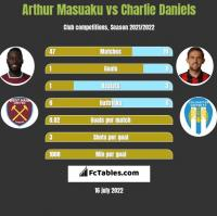 Arthur Masuaku vs Charlie Daniels h2h player stats