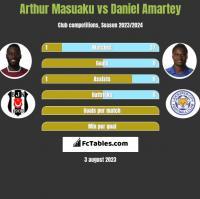 Arthur Masuaku vs Daniel Amartey h2h player stats