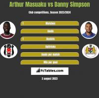 Arthur Masuaku vs Danny Simpson h2h player stats