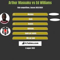 Arthur Masuaku vs Ed Williams h2h player stats