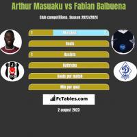 Arthur Masuaku vs Fabian Balbuena h2h player stats