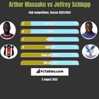 Arthur Masuaku vs Jeffrey Schlupp h2h player stats
