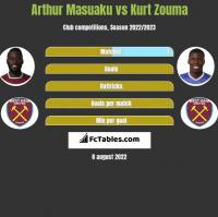Arthur Masuaku vs Kurt Zouma h2h player stats
