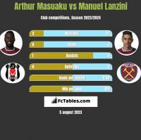 Arthur Masuaku vs Manuel Lanzini h2h player stats