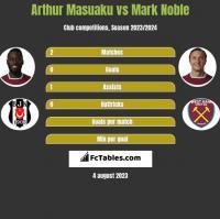 Arthur Masuaku vs Mark Noble h2h player stats