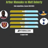 Arthur Masuaku vs Matt Doherty h2h player stats