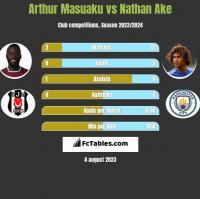 Arthur Masuaku vs Nathan Ake h2h player stats