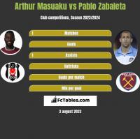Arthur Masuaku vs Pablo Zabaleta h2h player stats