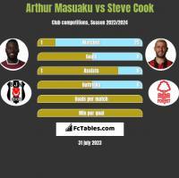 Arthur Masuaku vs Steve Cook h2h player stats