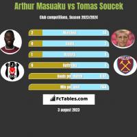 Arthur Masuaku vs Tomas Soucek h2h player stats