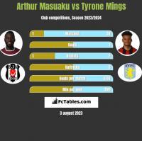 Arthur Masuaku vs Tyrone Mings h2h player stats