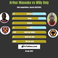 Arthur Masuaku vs Willy Boly h2h player stats