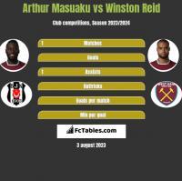 Arthur Masuaku vs Winston Reid h2h player stats