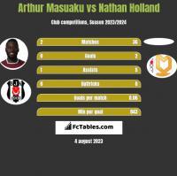 Arthur Masuaku vs Nathan Holland h2h player stats