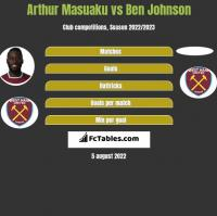 Arthur Masuaku vs Ben Johnson h2h player stats