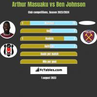 Arthur Masuaku vs Ben Johnson h2h player stats