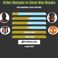 Arthur Masuaku vs Aaron-Wan Bissaka h2h player stats