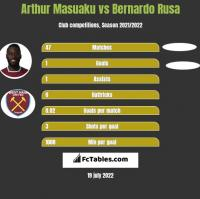 Arthur Masuaku vs Bernardo Rusa h2h player stats