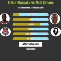 Arthur Masuaku vs Elliot Simoes h2h player stats