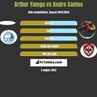 Arthur Yamga vs Andre Santos h2h player stats