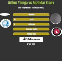 Arthur Yamga vs Bozhidar Kraev h2h player stats