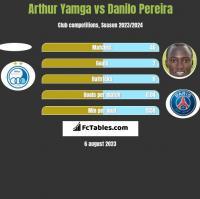 Arthur Yamga vs Danilo Pereira h2h player stats
