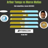 Arthur Yamga vs Marco Matias h2h player stats