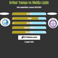 Arthur Yamga vs Matija Ljujic h2h player stats