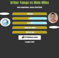 Arthur Yamga vs Mato Milos h2h player stats