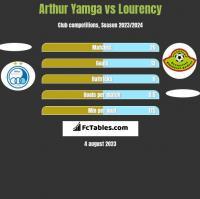 Arthur Yamga vs Lourency h2h player stats