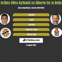 Artiles Oliva Aythami vs Alberto De la Bella h2h player stats