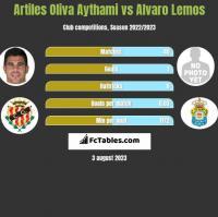 Artiles Oliva Aythami vs Alvaro Lemos h2h player stats