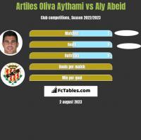 Artiles Oliva Aythami vs Aly Abeid h2h player stats
