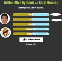 Artiles Oliva Aythami vs Borja Herrera h2h player stats