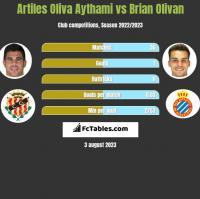 Artiles Oliva Aythami vs Brian Olivan h2h player stats
