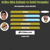 Artiles Oliva Aythami vs David Fernandez h2h player stats