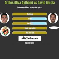 Artiles Oliva Aythami vs David Garcia h2h player stats