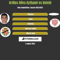 Artiles Oliva Aythami vs Deivid h2h player stats