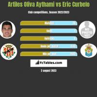 Artiles Oliva Aythami vs Eric Curbelo h2h player stats