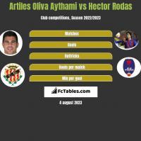 Artiles Oliva Aythami vs Hector Rodas h2h player stats