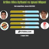 Artiles Oliva Aythami vs Ignasi Miquel h2h player stats