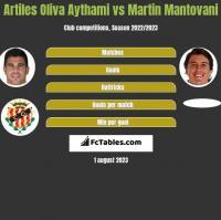 Artiles Oliva Aythami vs Martin Mantovani h2h player stats